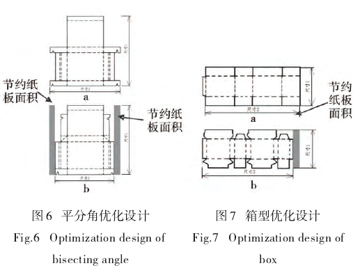 """包装减量化是在满足保护、方便、提供信息的功能前提下,向省料化、轻量化、薄型化、功能化方向发展的适度包装,合理设计包装结构,有效地抑制废弃物的增长,降低生产成本,提高经济效益。 1、盒坯面积减量设计 在满足相同功能、外形的前提下,优化彩盒(箱)平面结构设计,节约纸板用料,提高容坯率(彩盒容积与盒坯面积之比),降低包装造价。 平分角优化设计见图6,其中6a为原设计,6b为改进设计,它利用平分角设计原理改变后板锁合襟片的设计方向,缩短前板锁合襟片,达到同样的锁合功能,降低盒坯面积,提高容坯率。日本""""M"""